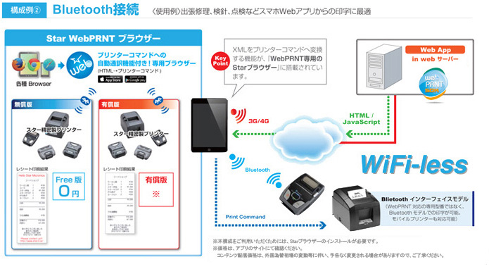 Star Web PRNT Bluetooth接続イメージ